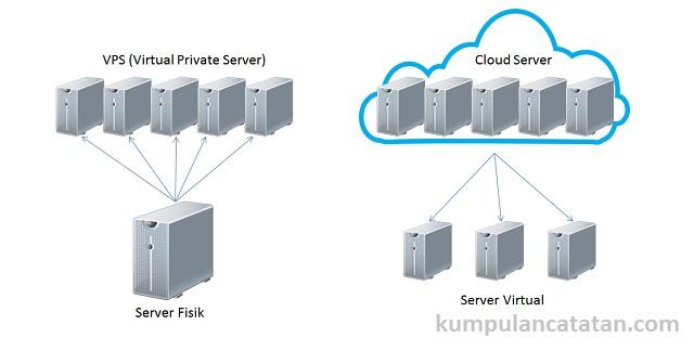 Perbedaan VPS dan Cloud Server